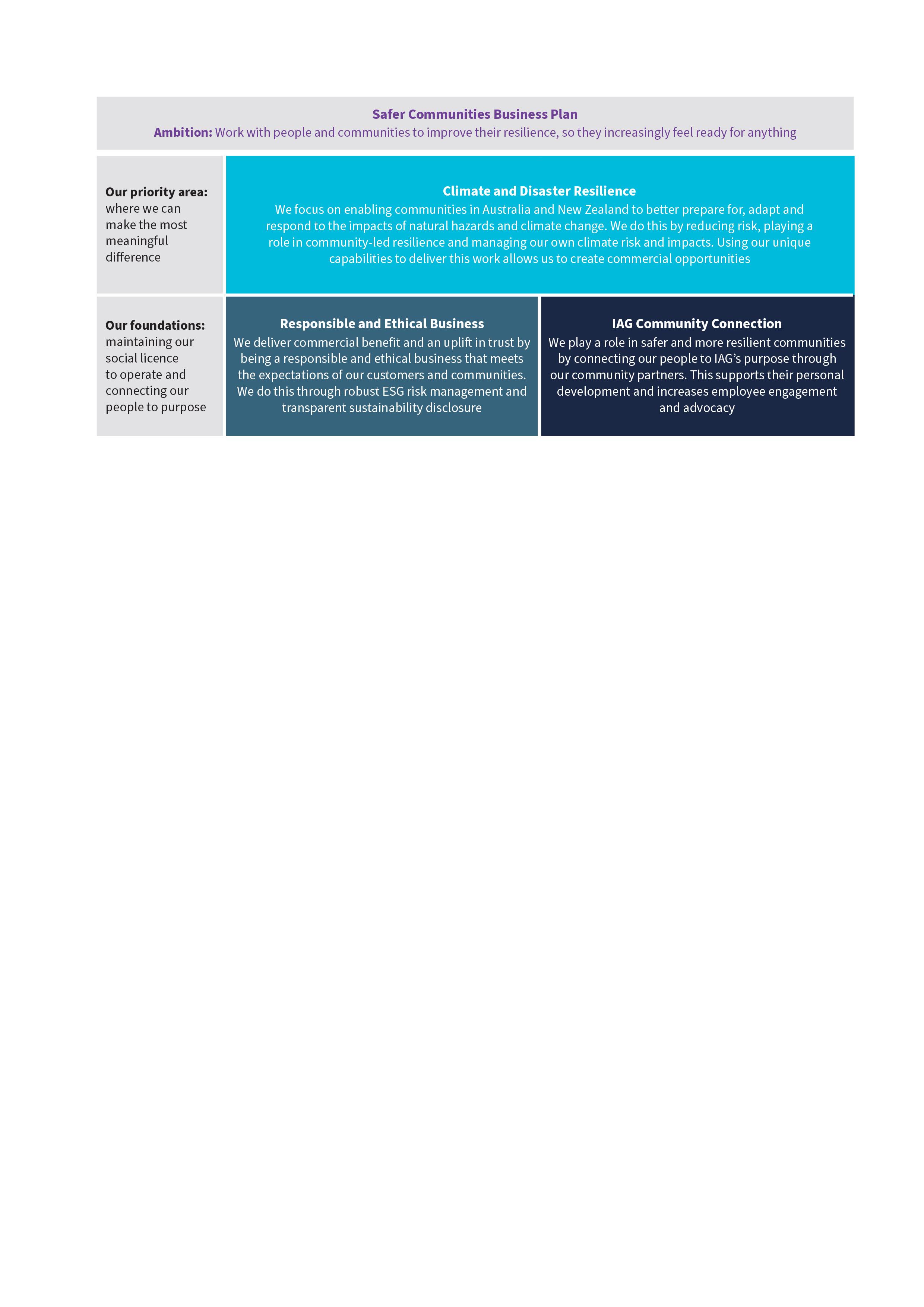 Safer communities business plan graphic